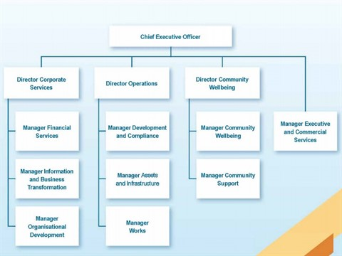 organisational structure chart
